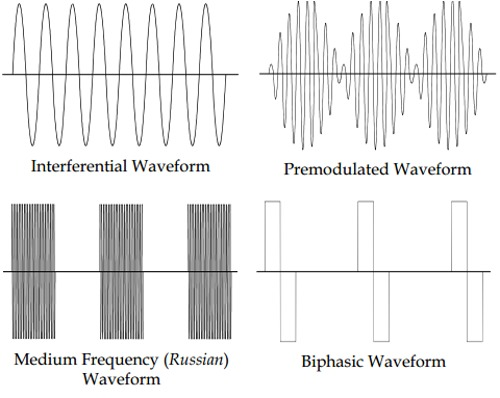 Waveforms in Electrotherapy