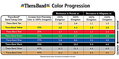 Thera Band Colors Sequence Resistance Levels
